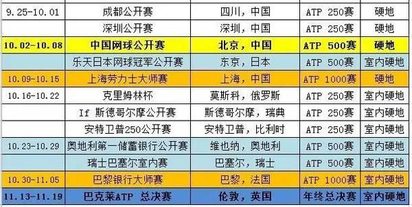 2017年ATP网球赛程安排时间表