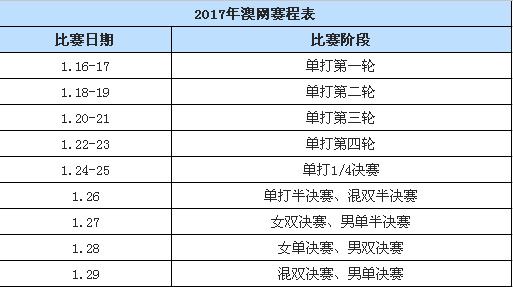 2017澳网赛程直播时间表