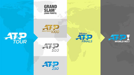 网球atp是什么?网球adp排名